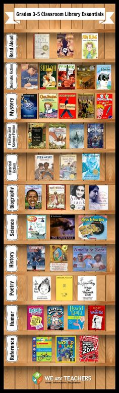 ESSENTIAL BOOKS FOR 3-5 GRADE CLASSROOM LIBRARIES~ WeAreTeachers recently polled over 200 teachers about the best books in their classroom libraries, from their favorite read-alouds and fiction books to the top science, humor and poetry titles. Check out the lists!