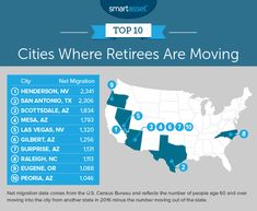 Where Are Retirees Moving - 2018 Edition - SmartAsset Retirement Age, Retirement Planning, Social Security Benefits, Senior Living, The Millions, Investing, How To Plan, City, Consideration