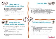 All KidsMatter resources can assist you to consider and develop your own ways of focusing on mental health and wellbeing in early childhood. The KidsMatter ways resources have been developed in a respectful space where culture is acknowledged, considered and celebrated. https://www.kidsmatter.edu.au/early-childhood/resources-educators-and-families/kidsmatter-many-ways/kidsmatter-ways-actions-chart