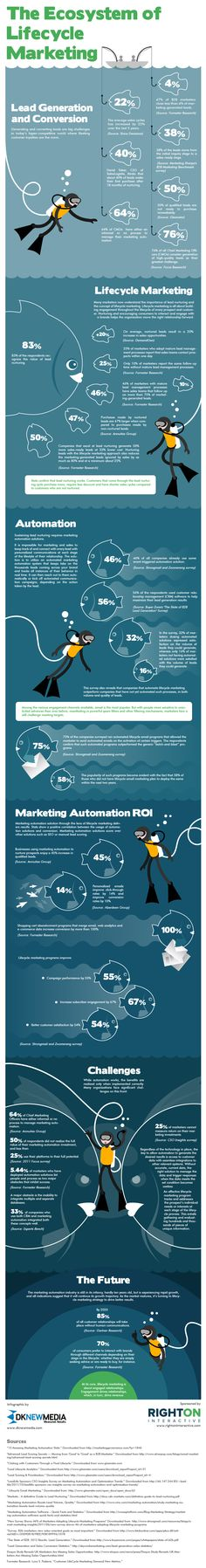 Marketing lifecycle infographic from DK New Media & Right On Interactive