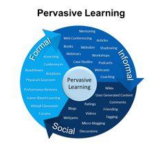 Pervasive Learning