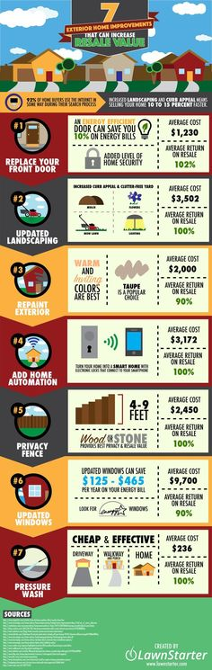 Best-Value Exterior Home Improvements [Infographic] - Homeowners are always wondering which projects will get them the biggest bang for their home improvement buck. Look to these 7 projects, compliments of LawnStarter, then prioritize your time and dollar Home Improvement Projects, Home Projects, Home Renovation, Home Remodeling, Remodeling Costs, Basement Renovations, Kitchen Remodeling, Tips & Tricks, Home Upgrades