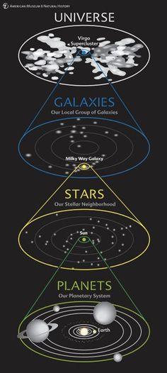 Observando tudo à distancia, vendo como a Terra é pequenininha... e como é grande a nossa ignorância.