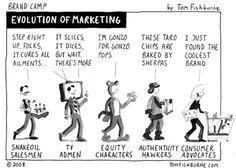 Sobre a evolução do marketing - ou da publicidade.