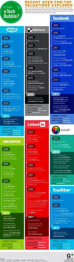 Progression of social networks