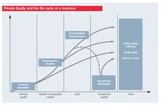 private equity view of a potential portfolio company's life cycle