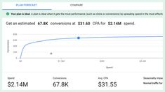 The new forecasting tool works with auction data, seasonality and recent history to help you decide how to allocate your budget across accounts. Social Media Services, Seo Services, Search Engine Land, Computer Science Degree, Search Ads, Program Management, Massachusetts Institute Of Technology, Display Ads, Google Ads