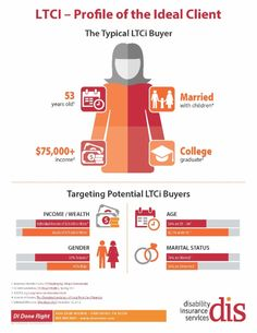 Want to sell long-term care insurance? Read this first and discover the characteristics and motivators of the LTCi prospect who is most likely to buy. Long Term Care Insurance, Disability Insurance, Marital Status, Did You Know, Infographic, Motivation, Feelings, Free, Infographics