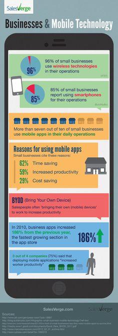 Empresas y tecnologías móviles #Infografia