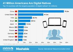 has more than 41 million digital natives. Statista created a chart, which shows the 10 countries that boast the most digital natives. Marketing Words, Social Media Marketing, Create A Chart, Internet Usage, Challenges And Opportunities, Digital Citizenship, Social Media Images, Reading Material, Marketing Digital
