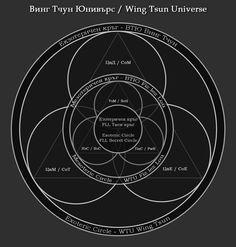 Wing Tsun Universe (WTU)