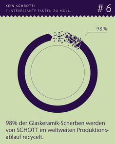 """""""Was wir zum Thema Müll beitragen? Das zum Beispiel: Grün von Anfang bis Ende: Die SCHOTT AG recycelt 98% der Scherben aus unserem weltweiten Produktionsablauf."""" #fakten #müll #recycling #facts #figures #infografik #infographic #waste #production #glas"""