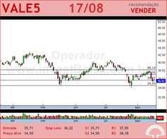 VALE - VALE5 - 17/08/2012 #VALE5 #analises #bovespa