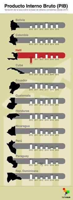 El PIB en América Latina