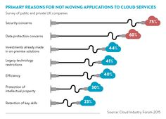 Cloud security concerns and 'need for control' is putting the benefits of cloud in the shade  http://raconteur.net/technology/dispelling-cloud-security-myths?utm_source=pardot&utm_medium=email&utm_campaign=mru0216