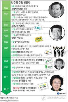 <그래픽> 민주당 주요 변천사 :: 네이버 뉴스