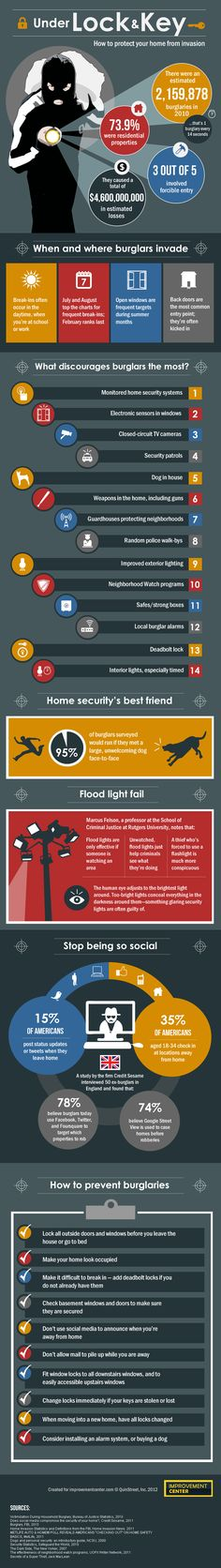 Thanks to the Improvement Center for this home invasion infographic with some great tips for home safety!