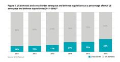 A healthy Aerospace and Defense M&A market The evolving focus of Aerospace and Defense M&A According to the study by Deloitte ,in the aerospace and defense industry, mergers and acquisition…