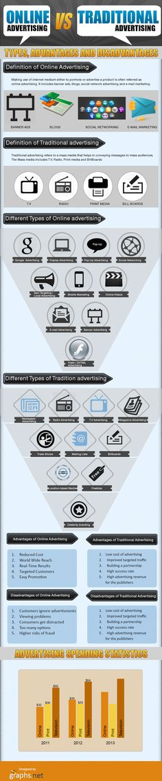 This info graphic depicts on Advantages, disadvantages and statistics on online and traditional advertisement. Advertisements play an important role i