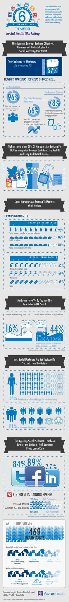 Key Findings from the State of Social Media Marketing