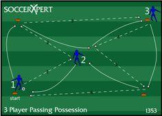 Soccer Drill Diagram: Three Person Passing Combination