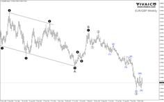Elliott Wave Forecast EUR/GBP | vivaico