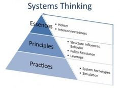 Systems Thinking (Peter Senge: The Fifth Discipline)