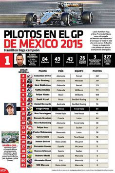 Lewis Hamilton llega al Gran Premio de México como tricampeón del Mundial de la Fórmula 1 al conseguir el título de este año en la carrera de Austin.  Conoce su trayectoria y los pilotos que buscan acompañarlo en el podio.  Candidman   #Infografias Mexico Candidman Ciudad de México Fórmula 1 Fórmula UNO Gran Premio de México Infografía Infografías Lewis Hamilton Pilotos @candidman