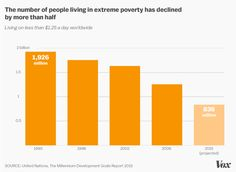 The number of people living in extreme poverty has declined by more than half Source: United Nations / Vox Social Class, United Nations, Paradox, Sociology, Social Studies, Obama, Middle School, Knowledge, Politics