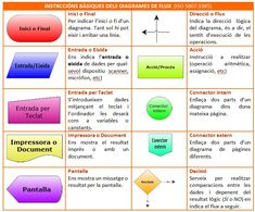 Sintaxi de diagrama de fluxeshttps://tecnopadineu2.files.wordpress.com/2012/01/quadredf112.jpg