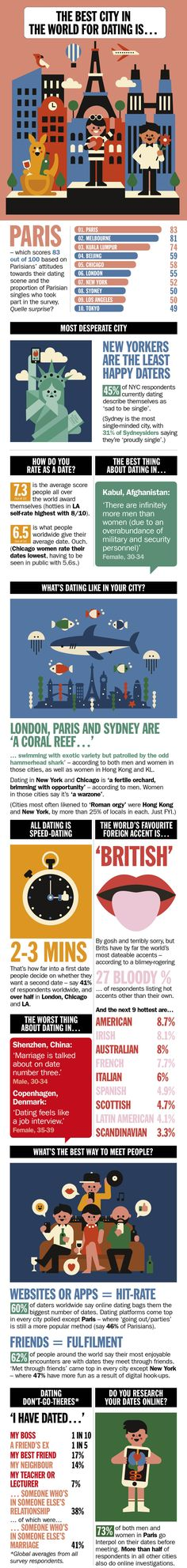 From sexy accents to first date no-nos, find out how single people across the planet like to date with Time Out's Global Dating Survey 2015