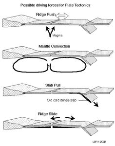 plate tectonics diagram black and white - Google Search