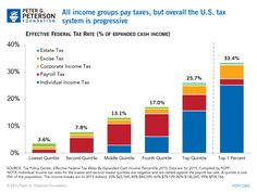 Effective Federal Tax Rate (% of Expanded Cash Income)