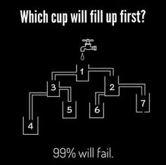 Which cup will fill up first?