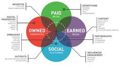paid owned earned & social media