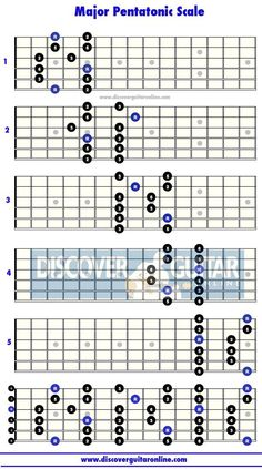 Major Blues Scale: 5 patterns Discover Guitar Online, Learn to Play Guitar Guitar Scales Charts, Guitar Chords And Scales, Music Chords, Guitar Chord Chart, Learn Guitar Scales, Blues Guitar Chords, Blues Guitar Lessons, Music Theory Guitar, Rock Music
