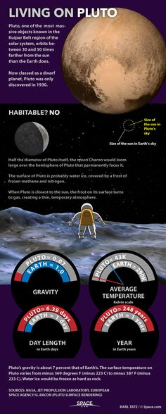 Space Facts Living on Pluto: Dwarf Planet Facts Explained (Infographic) Astronomy Facts, Astronomy Science, Space And Astronomy, Earth Science, Science And Nature, Astronomy Stars, Science Space, Space Planets, Computer Science