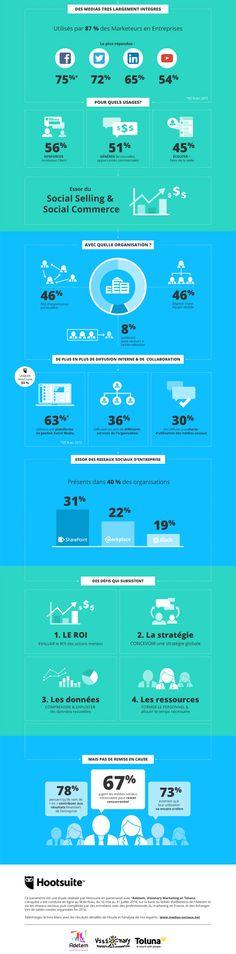 Comment les entreprises françaises utilisent-elles les réseaux sociaux ?