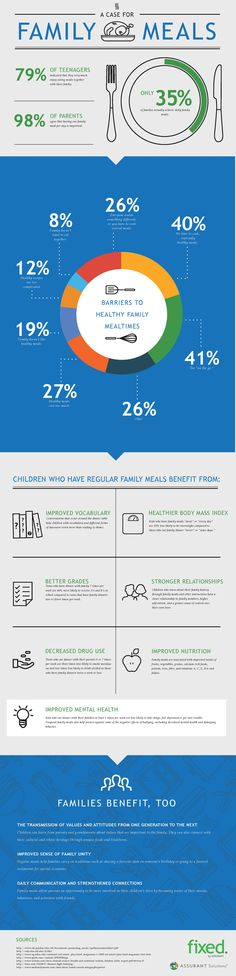 There's this idea floating around out there that kids don't want to eat dinner with their parents. But, as it turns out, this perception is dead wrong. According to an article published by North Dakota State University, 79 percent of teenagers indicated that they very much enjoy eating meals with their family. We should emphasize …