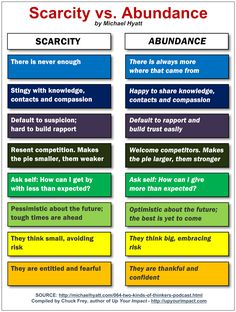 There Are Two Types of Thinkers: Abundance and Scarcity. Which One Are You?