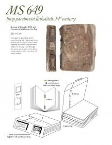 Bookbinding models of different medieval binding styles from the Yale University Library