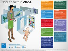 New Mobile Health Technology in 2024 Personalized Medicine, Health Care Reform, Nursing Notes, Digital Marketing, Training, Fitness, Health Infographics, Flowchart, Medical Billing