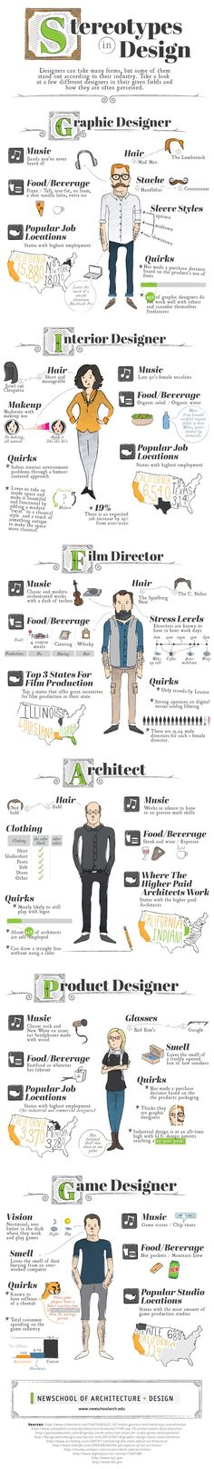 Popular designer stereotypes unveiled in this cheeky graphic - do you recognise yourself or your colleagues?