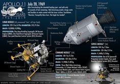 Apollo 11 & Apollo 12 moon landing infographic poster on Behance Nasa Missions, Apollo Missions, Rock Identification, Apollo 11 Moon Landing, Apollo Space Program, Apollo 13, Good Old Times, Deep Space, Space Travel