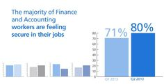 Randstad reports that a majority of #finance and #accounting professionals feel secure in their #jobs during the second quarter of 2013. Read more at http://www.randstadusa.com/workforce360/jobs-the-economy/confidence-soars-among-finance-and-accounting-employees/118
