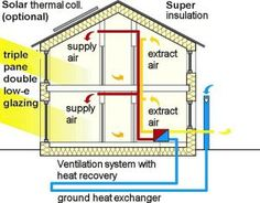 Combine air to air and air to ground heat exchangers