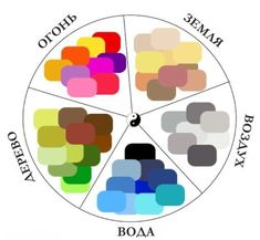 feng-shui-colour-wheel Feng Shui is an ancient Chinese practice that has made its way into Western interior design. When using Feng Shui, the goal is to design a home that aligns with who you are as a person. Feng Shui Rules, Feng Shui Art, Feng Shui House, Feng Shui Bedroom, Feng Shui Colours For Bedroom, Bedroom Colors, Feng Shui Colores, Cores Feng Shui, Interior Paint Colors