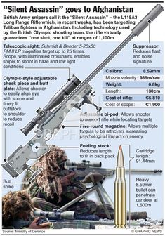 New sniper rifle infographic Military Weapons, Weapons Guns, Guns And Ammo, Tatoo 3d, 338 Lapua Magnum, Special Forces Gear, Rifle Targets, Custom Guns, Home Defense