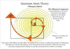 Quantum atom theory