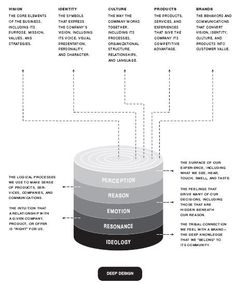 The Designful Company: How to build a culture of nonstop innovation - Marty Neumeier - Via Jung Zen